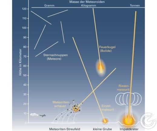 Sternschnuppen Entstehung